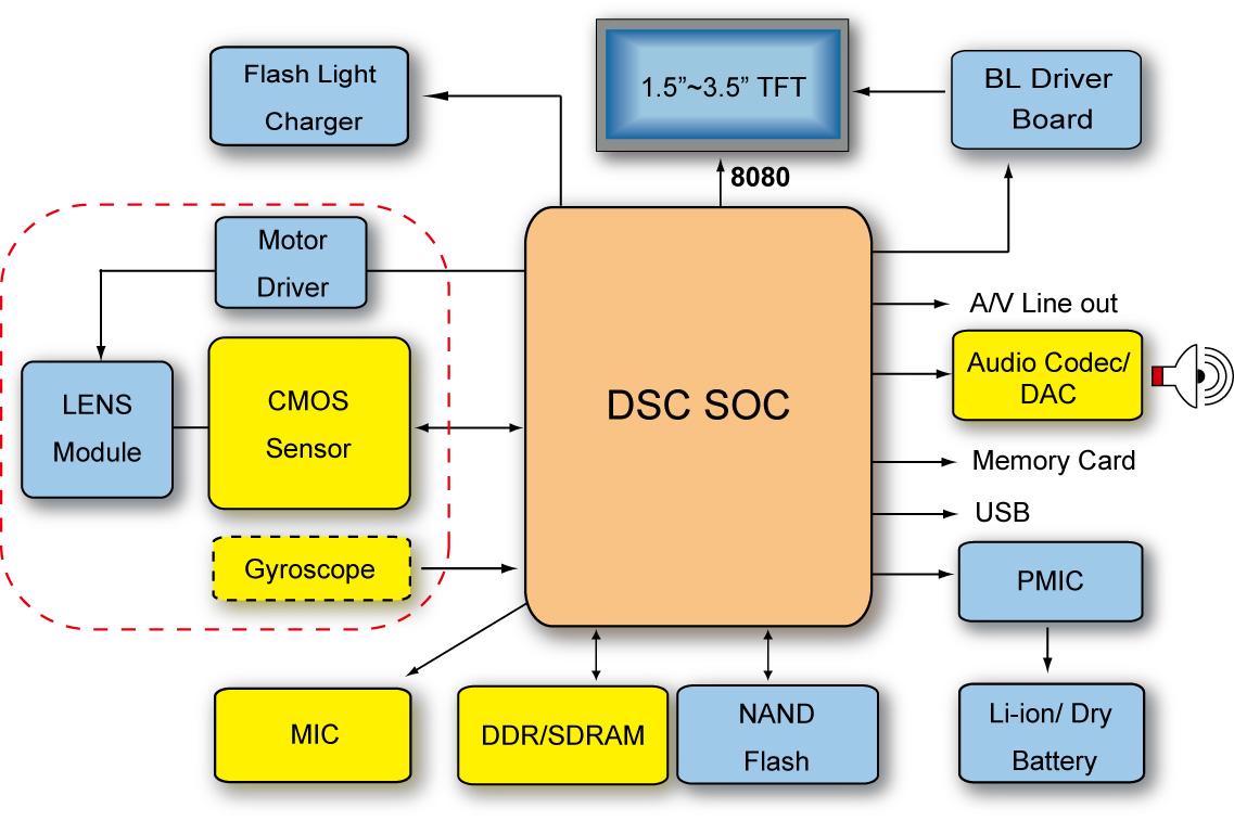 DSC System Solution