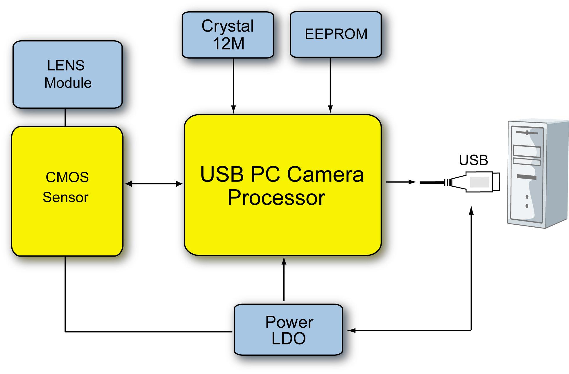 PC CAM