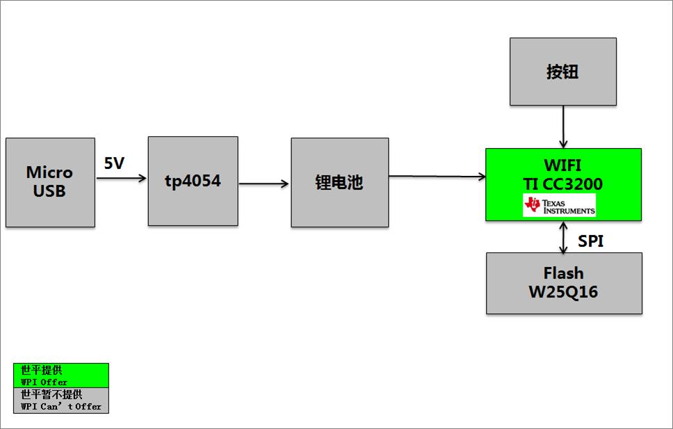 方案方塊圖