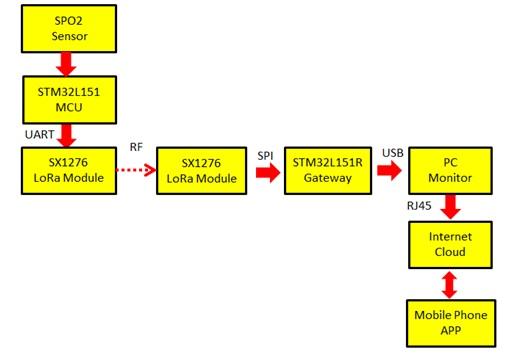 方案方块图