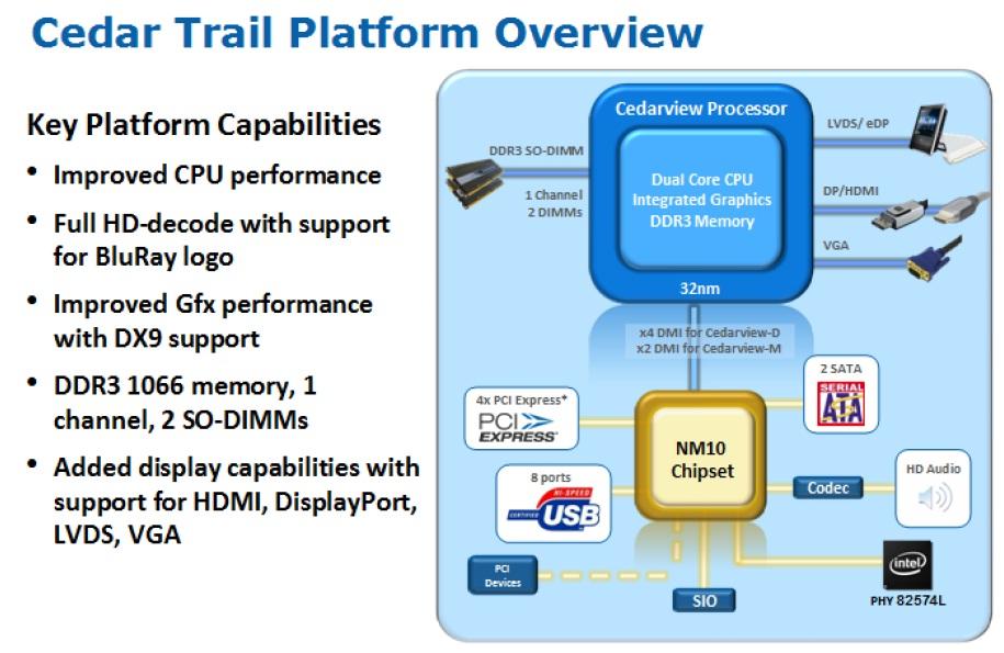 WPIg_Intel_CedarTrail-platform_20130327