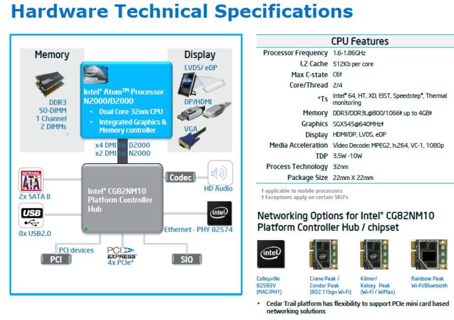 WPIg_Intel_CedarTrail_spec._20130327