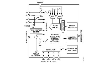 AD7879/7889: Low Voltage Controller for Touch Screens