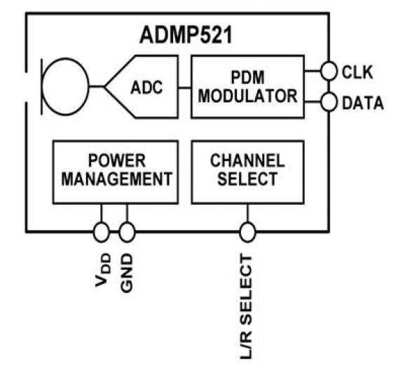 ADMP521