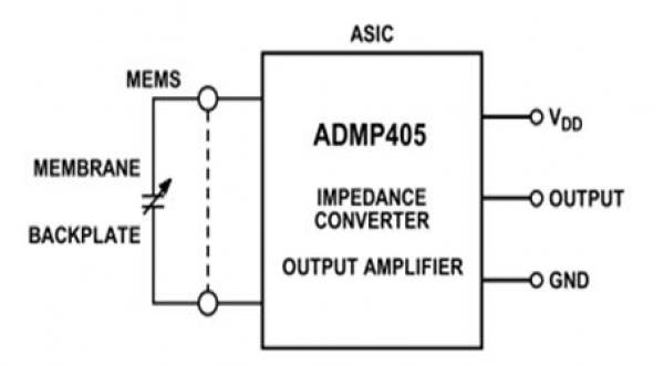 ADMP405