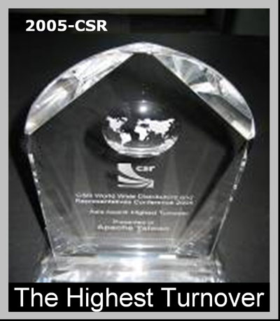 The Highest Turnover