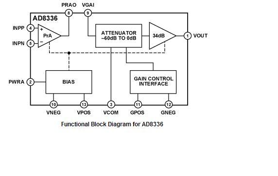 目前置放大器增益设定为26db时,ad8336工作的最大增益范围为0~60db.