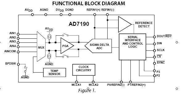 adi推出s-d类比数位转换器(adc)—ad7190