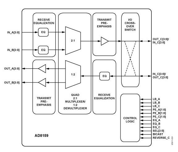 总共有12个差分pecl/cml兼容输入和12个差分cml输出.功耗在3.