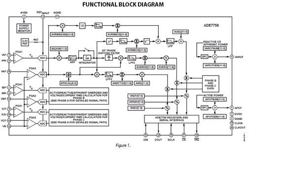 ade7758 集成了二阶∑-d 模数转换器,数位积分器,基准电路,温度感测器