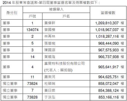 2014年股東常會-第四屆董事當選名單及得票權數