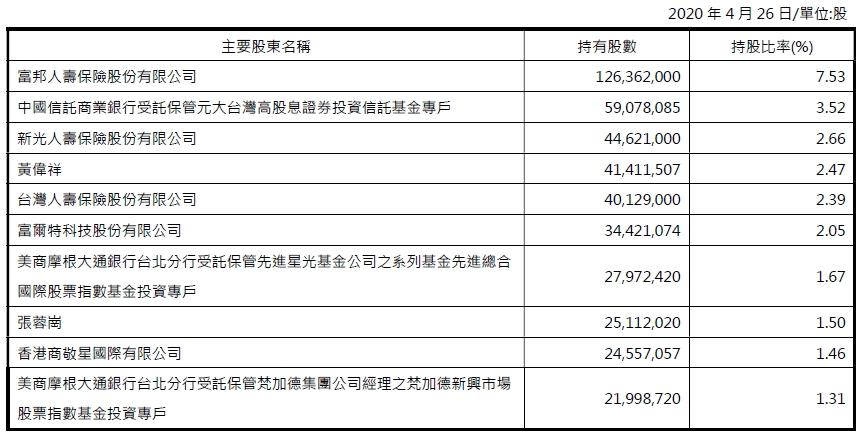 2020主要股東名單