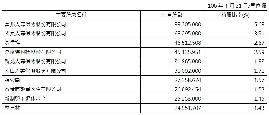 2017主要股東名單