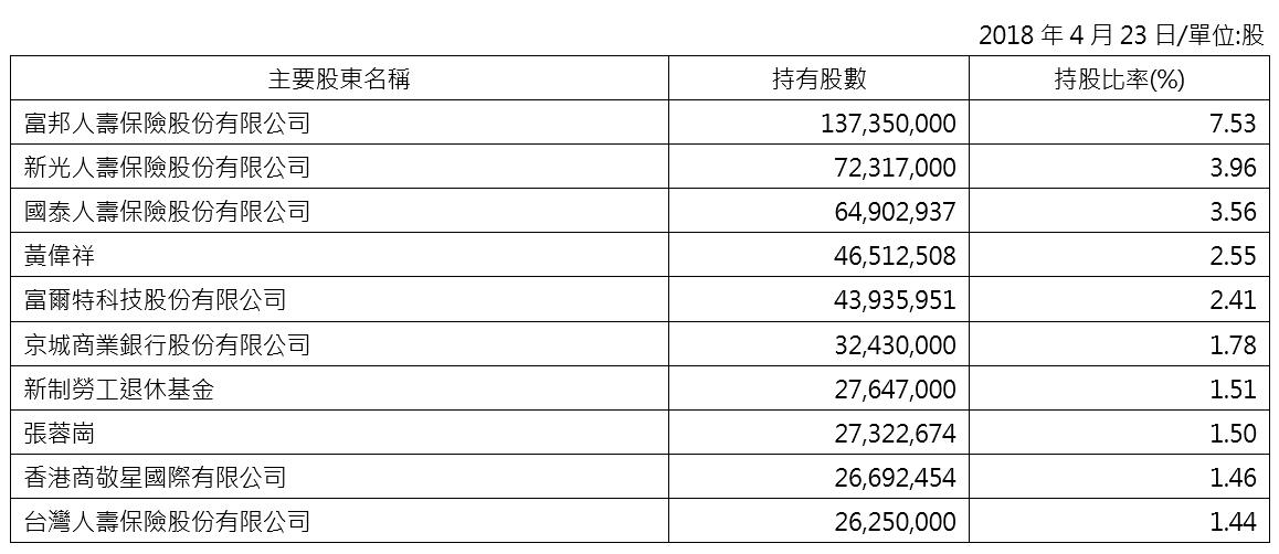 2018主要股東名單