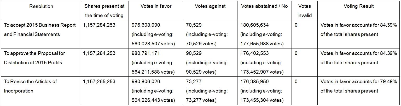 2016年股東常會各議案逐案表決之投票情形與結果