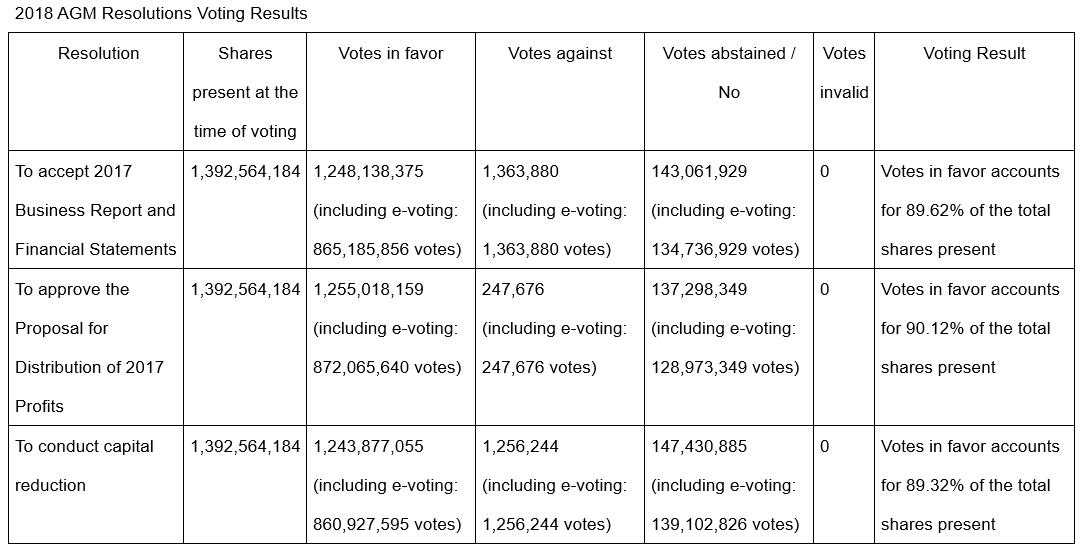 2018 Vote Result_E