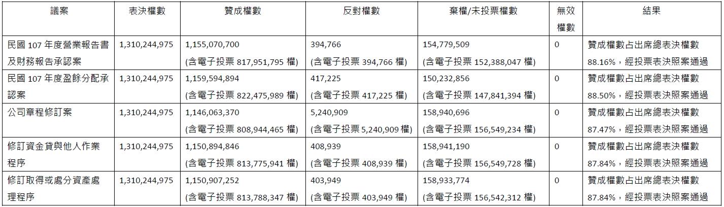 vote result_2019_C