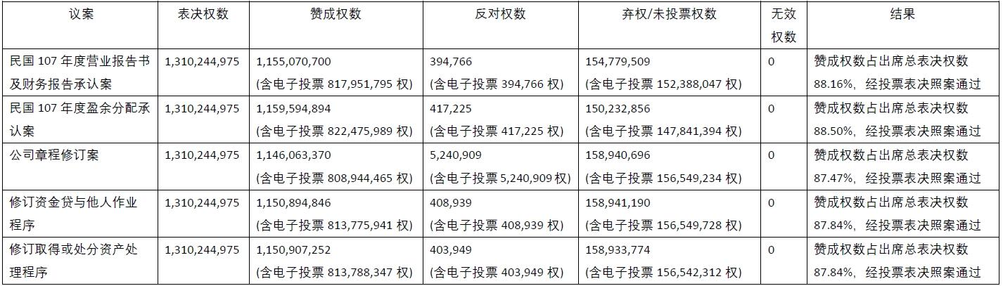 vote result_2019_SC