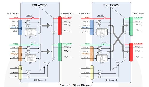 Dual-SIM Card Level Translator