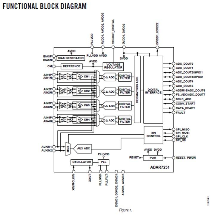 ADAR7251 4-Channel, 16-Bit, Continuous Time Data Acquisition ADC