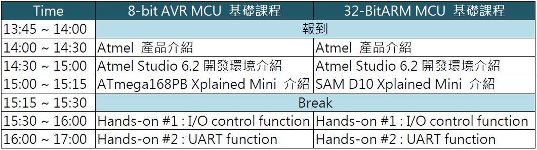 WPIg-Industrial-Atmel-MCU-Training-Agenda