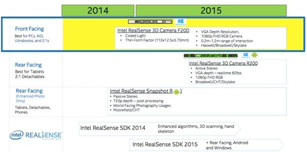 WPIg-TabletPC-Intel-3DRealSenseCamera-Profolio