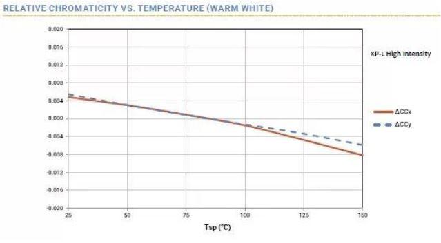 WPIg-Consumer-SmartLighting-CREE-XLamp-XP-L-ChromaticityVSTemperature