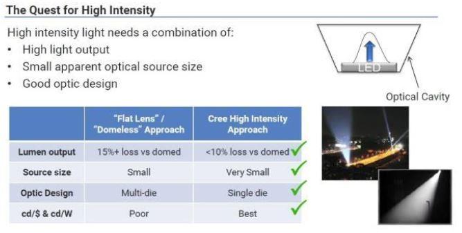 WPIg-Consumer-SmartLighting-CREE-XLamp-XP-L-Comparison