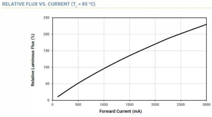 WPIg-Consumer-SmartLighting-CREE-XLamp-XP-L-FluxNCurrent