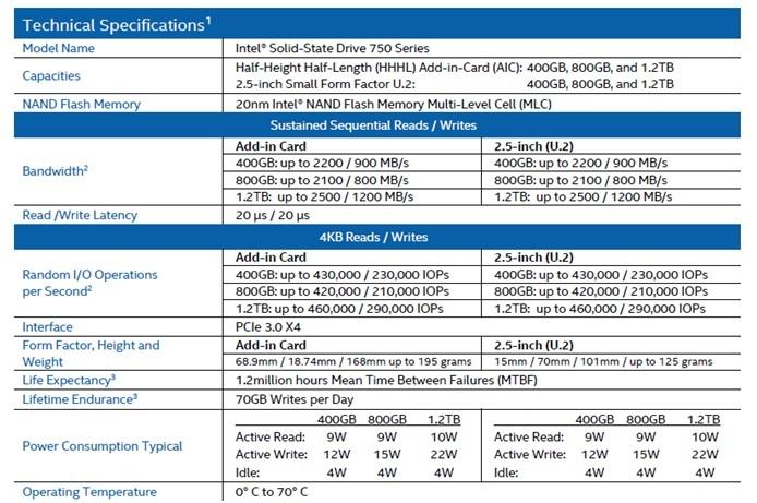 WPIg-Memory-Intel-SSD750-Spec