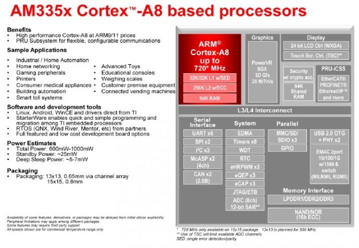 WPIg_TI_Sitara Cortex-A8 MPU AM335X_diagram_20130327