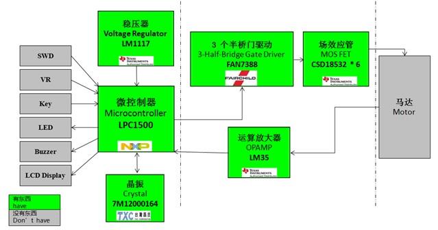 WPIg_NXP_LPC1500_diagram_20140820