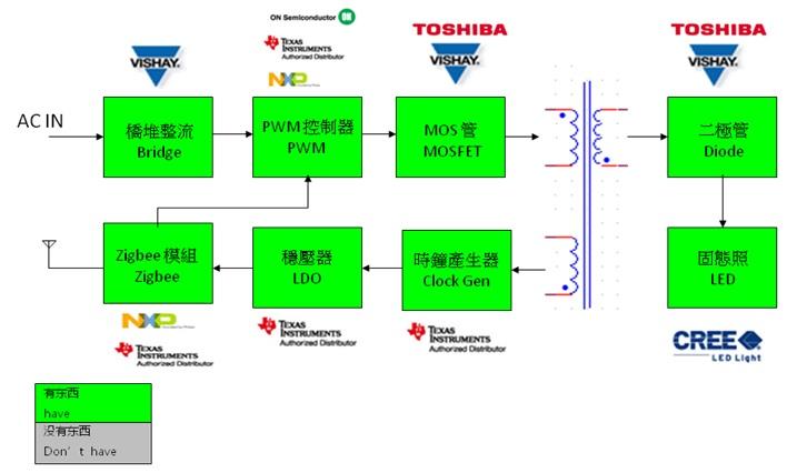 WPIg_Zigbee_LED-lighting_Diagram_20140903