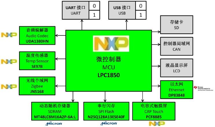 WPIg_NXP_LPC1850EVM_block diagram_20140917