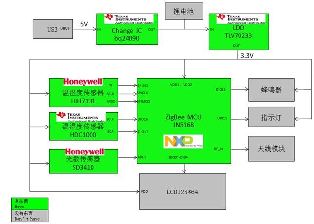 WPIg_NXP_JN5168-Zigbee-Sensor-diagram_20140917