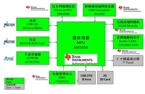 WPIg_TI_AM335x-gateway_diagram_20140917