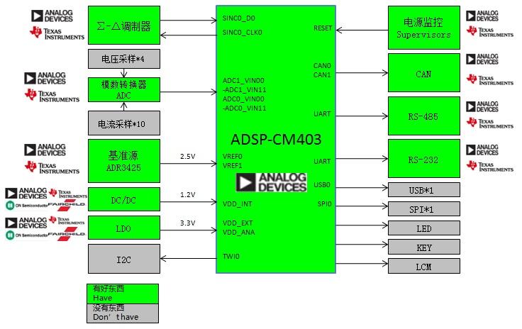 WPIg_ADI_PLM-ADSP-CM403-diagram_20141112
