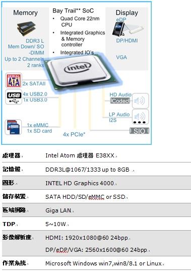 WPIg_Intel® Atom Bay Trail Platform_20141126
