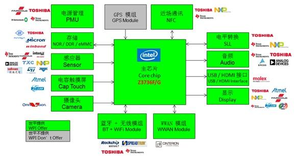 WPIg_Intel Bay Trail-T CR Z3736F,G_diagram_20141126