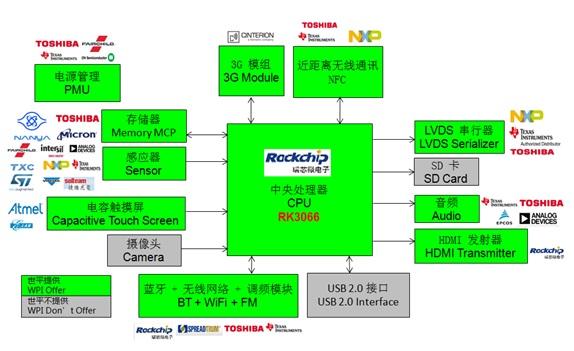 WPIg_RK_RK3066 Cortex A9_diagram_20141126