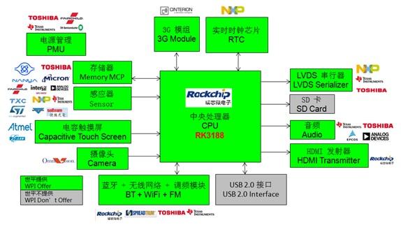 WPIg_RK_RK3188 Cortex A9_diagram_20141126