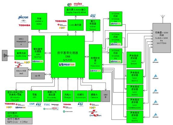WPIg_Spreadtrum SC5735 Cortex A7_diagram_20141126