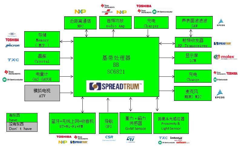 WPIg_Spreadgrum_SC6821_diagram_20141210