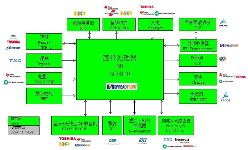 WPIg_Spreadgrum_SC8810_diagram_20141210