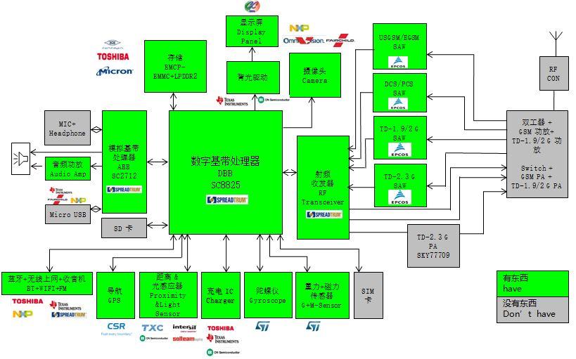 WPIg_Spreadgrum_SC8825_diagram_20141210