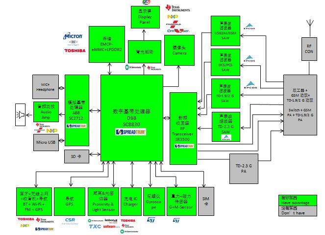 WPIg_Spreadgrum_SC8830_diagram_20141210
