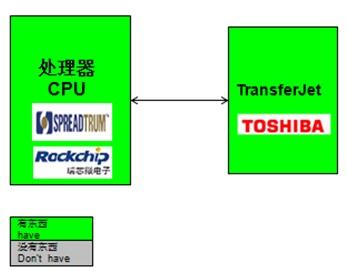 WPIg_TransferJet_diagram_20141210