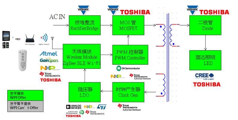 WPIg_Zigbee-LEDLighting_diagram