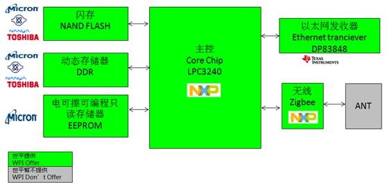 WPIg_Memory_Gateway_NXP-LPC3240_diagram_20150311