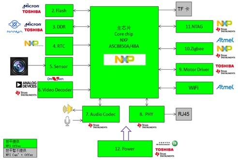 WPIg_IP Camera_NXP_NXP ASC8848,50A_Diagram